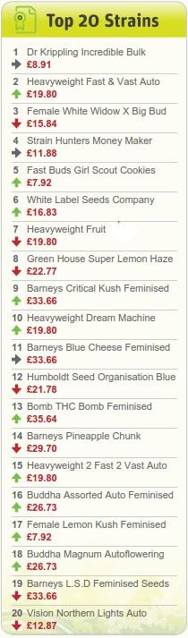 Herbies Top 20 List